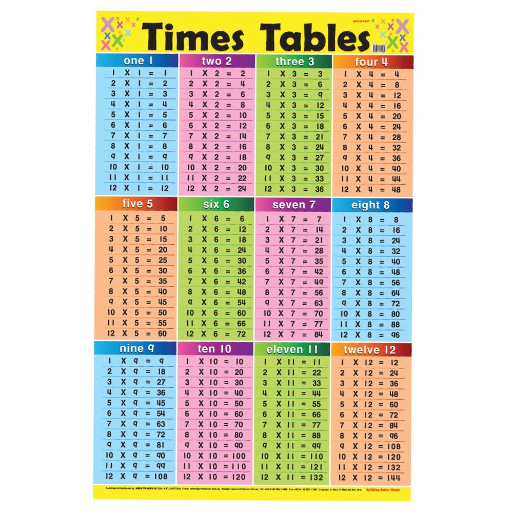 Educational Chart Times Tables (MM84960)